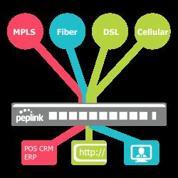 peplink-softwaredefinierte-netzwerke-3