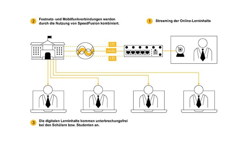 Schema unterbrechungsfreies Streaming von Online-Lerninhalten mit Peplink
