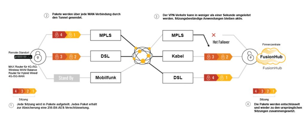 Standortvernetzung mit den SD-WAN-Lösungen von Peplink