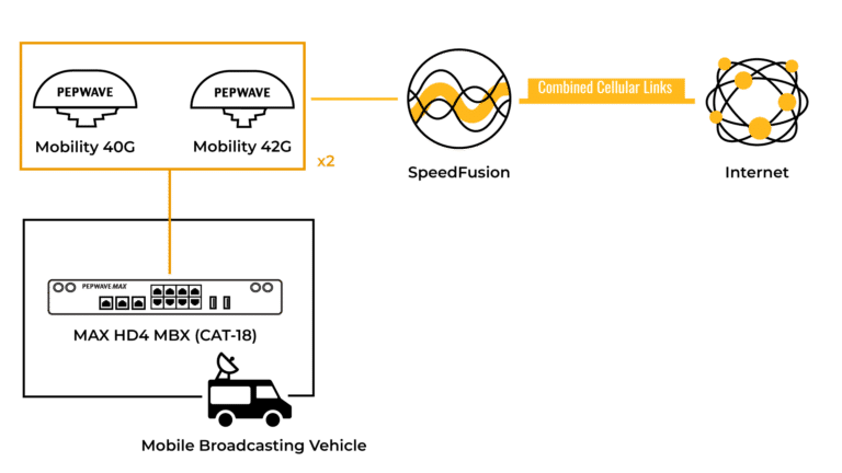 grafik broadcasting mit peplink mobility-antennen